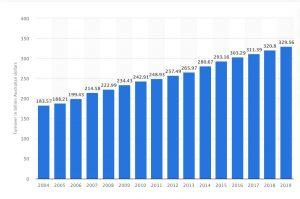 Retail Australia Statistics